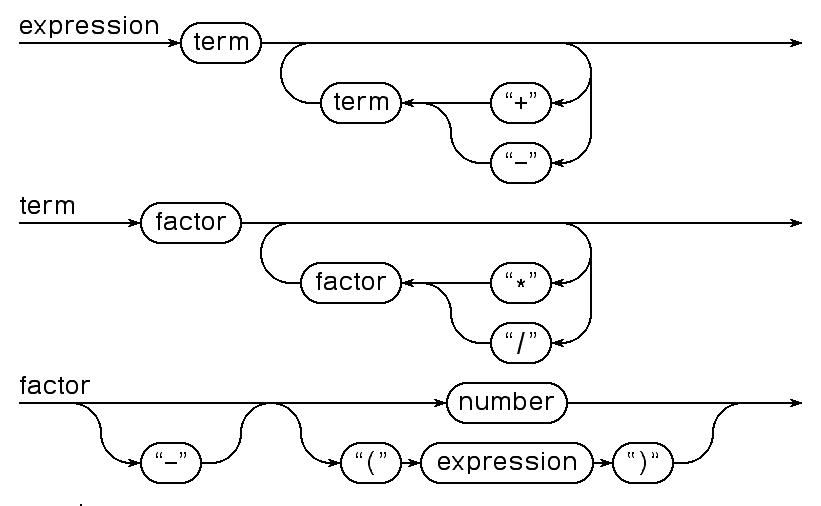 compiler construction : railroad diagram - findchart.co